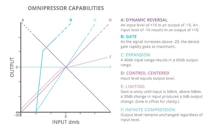 omnipressor_graph